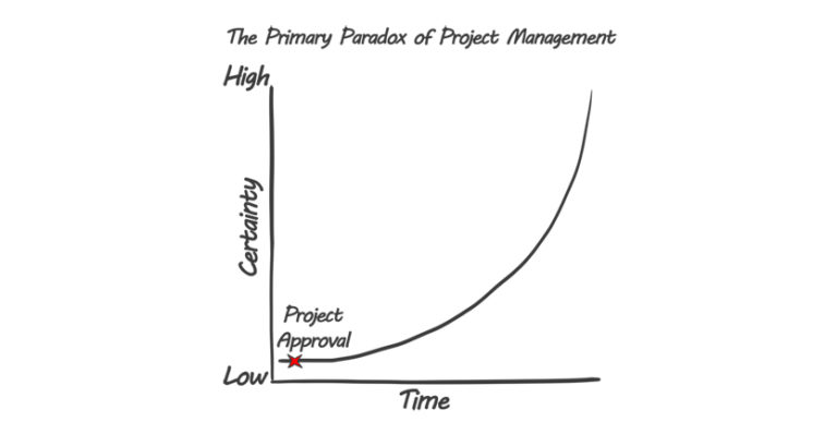 The Primary Paradox of Project Management