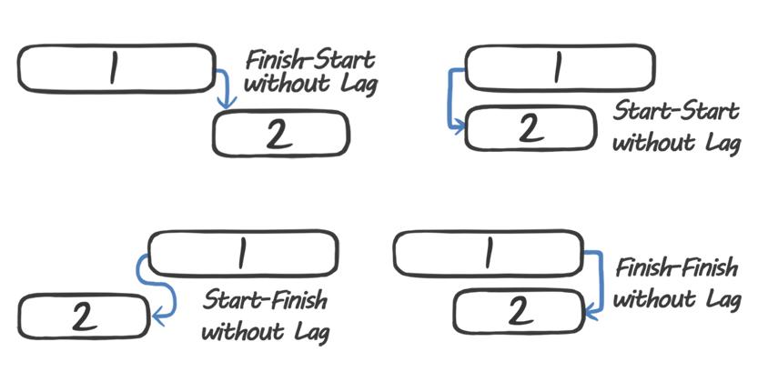 Dependencies Between Tasks